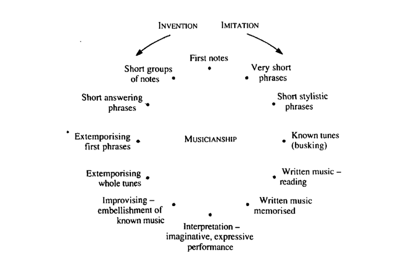 Modelo pedagógico de aprendizaje instrumental (Priest, 1989, p. 189)