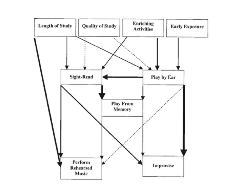 Análisis de trayectoria del modelo McPherson (Parncutt y McPherson, 2002, p. 108)